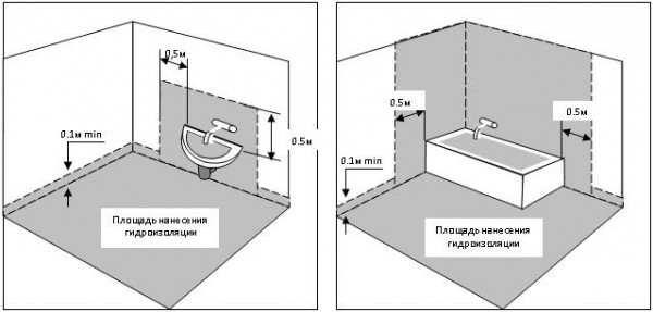 схема гидроизоляции ванной комнаты