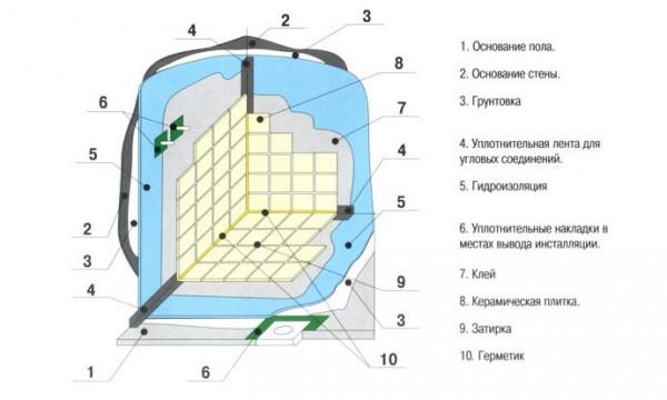 gidroizolyaciya-pola-v-vannoj-5