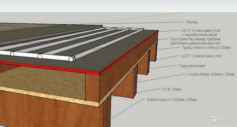 Как сделать гидроизоляцию деревянного пола под плитку