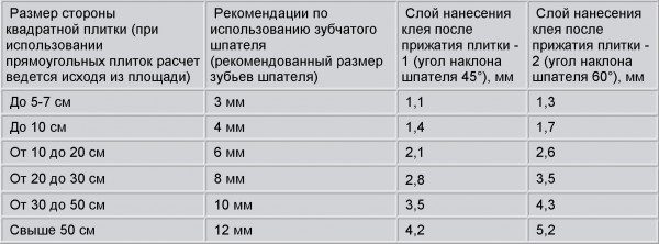 Таблица размеров плитки