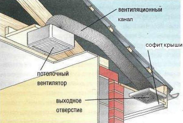 Устройство вентиляции