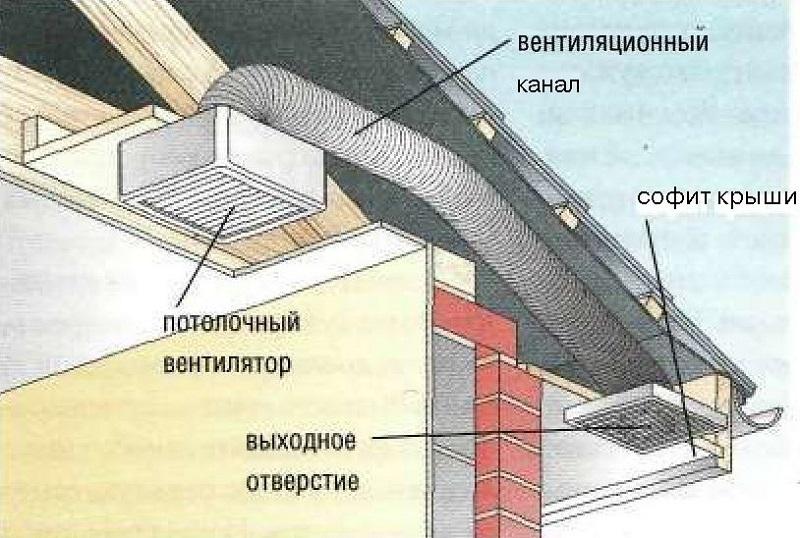 Вентиляция в частном доме на кухне