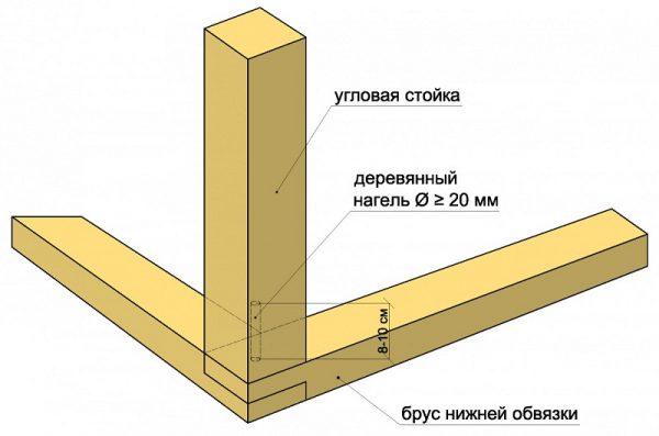 Схема строения нижней обвязки