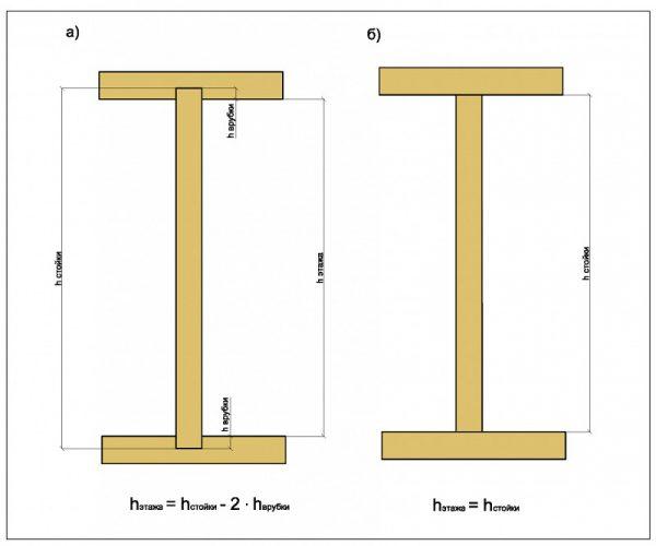 Вертикальные стойки