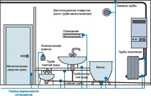 Схема заземления всех объектов в ванной комнате
