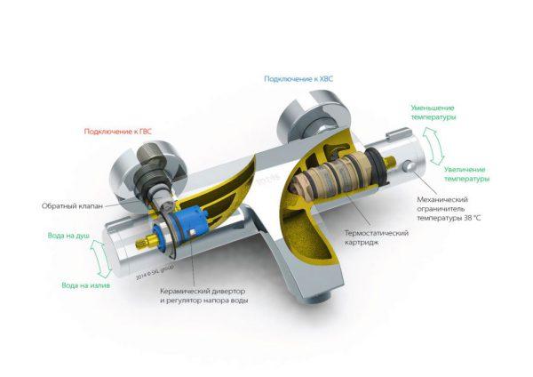 Схема устройства смесителя с термостатом