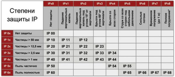 Таблица с классом защиты светильников