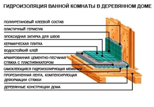 Гидроизоляция деревянного пола в ванной под плитку и ламинат