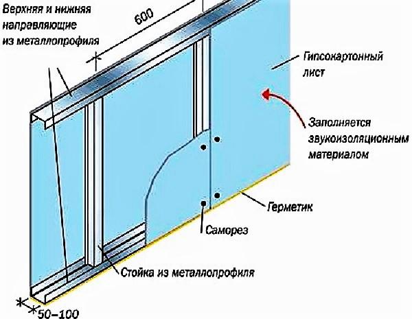 Структурная схема стены и листов гибсокартона