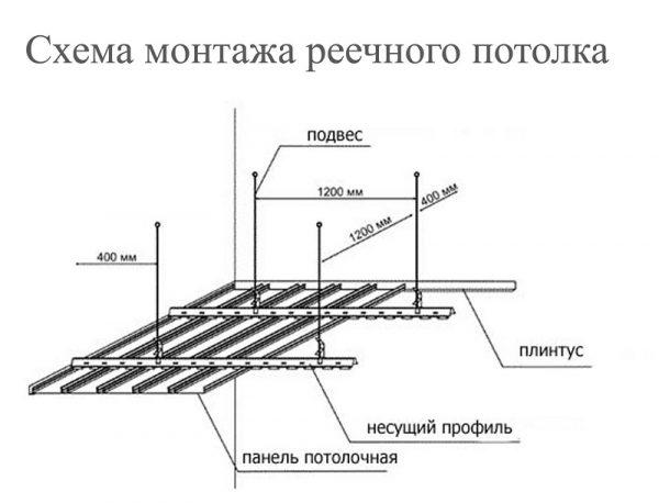 Схема монтажа алюминиевого потолка