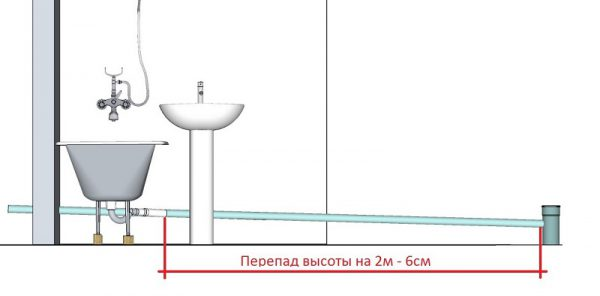 Схема уклона в ванной